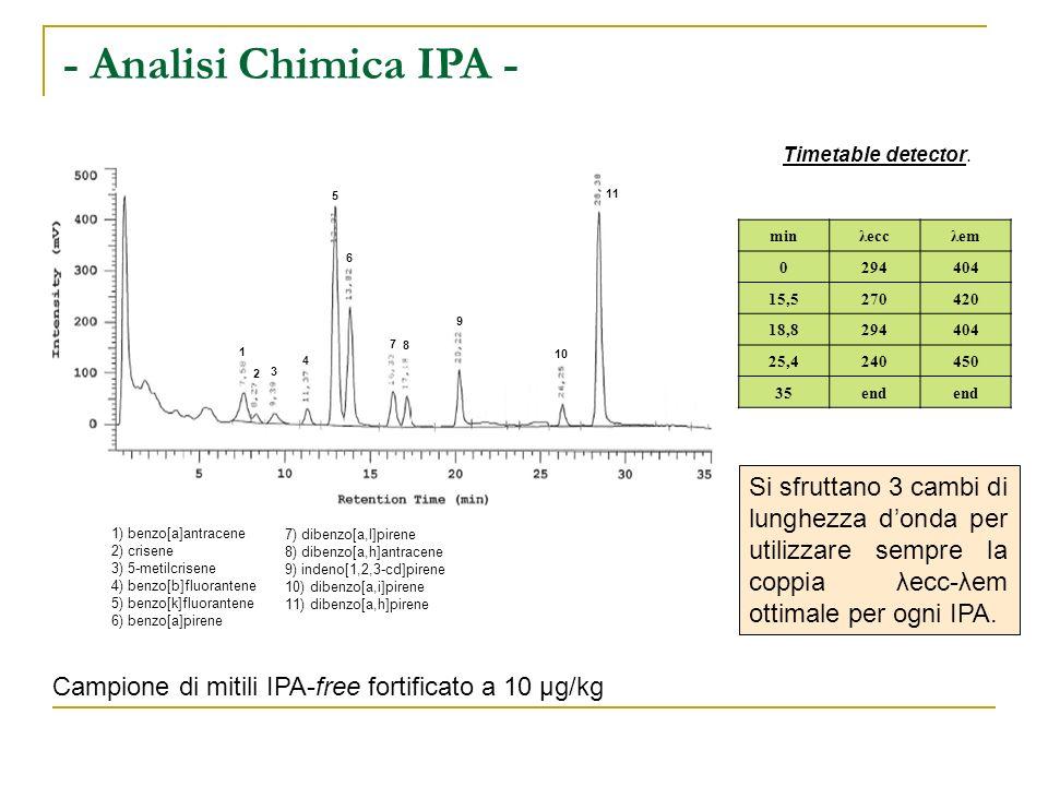 - Analisi Chimica IPA - Timetable detector. 1) benzo[a]antracene. 2) crisene. 3) 5-metilcrisene.